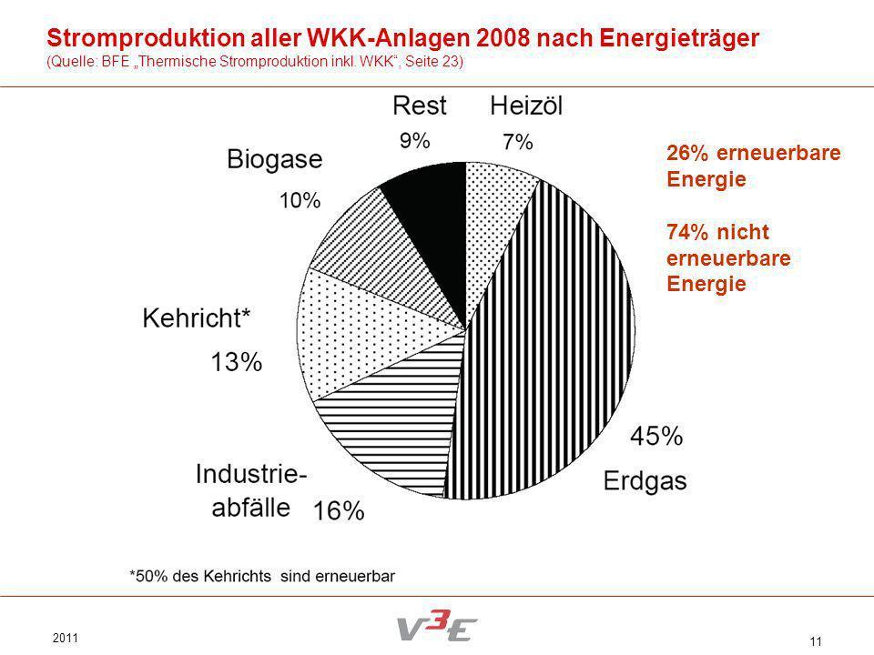 2011 11 Stromproduktion aller WKK-Anlagen 2008 nach Energieträger (Quelle: BFE Thermische Stromproduktion inkl. WKK, Seite 23) 26% erneuerbare Energie