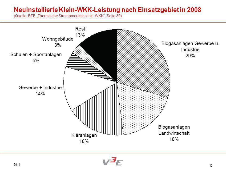 2011 12 Neuinstallierte Klein-WKK-Leistung nach Einsatzgebiet in 2008 (Quelle: BFE Thermische Stromproduktion inkl. WKK, Seite 39)