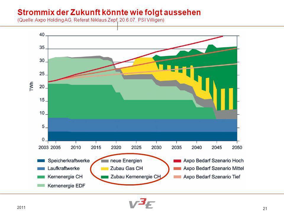 2011 21 Strommix der Zukunft könnte wie folgt aussehen (Quelle: Axpo Holding AG, Referat Niklaus Zepf, 20.6.07, PSI Villigen)