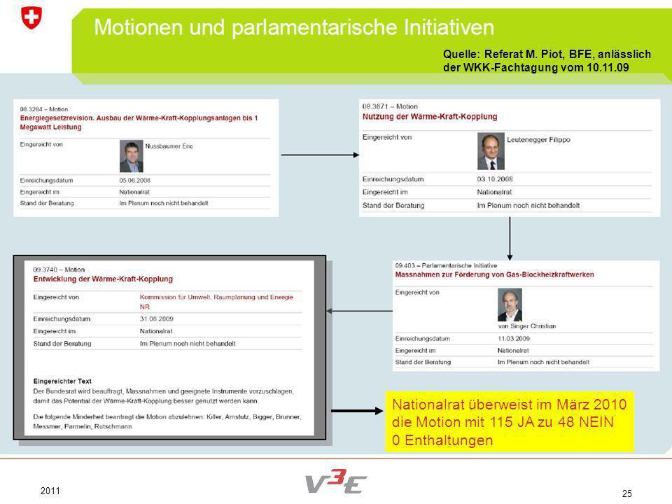 2011 25 Quelle: Referat M. Piot, BFE, anlässlich der WKK-Fachtagung vom 10.11.09 Nationalrat überweist im März 2010 die Motion mit 115 JA zu 48 NEIN 0