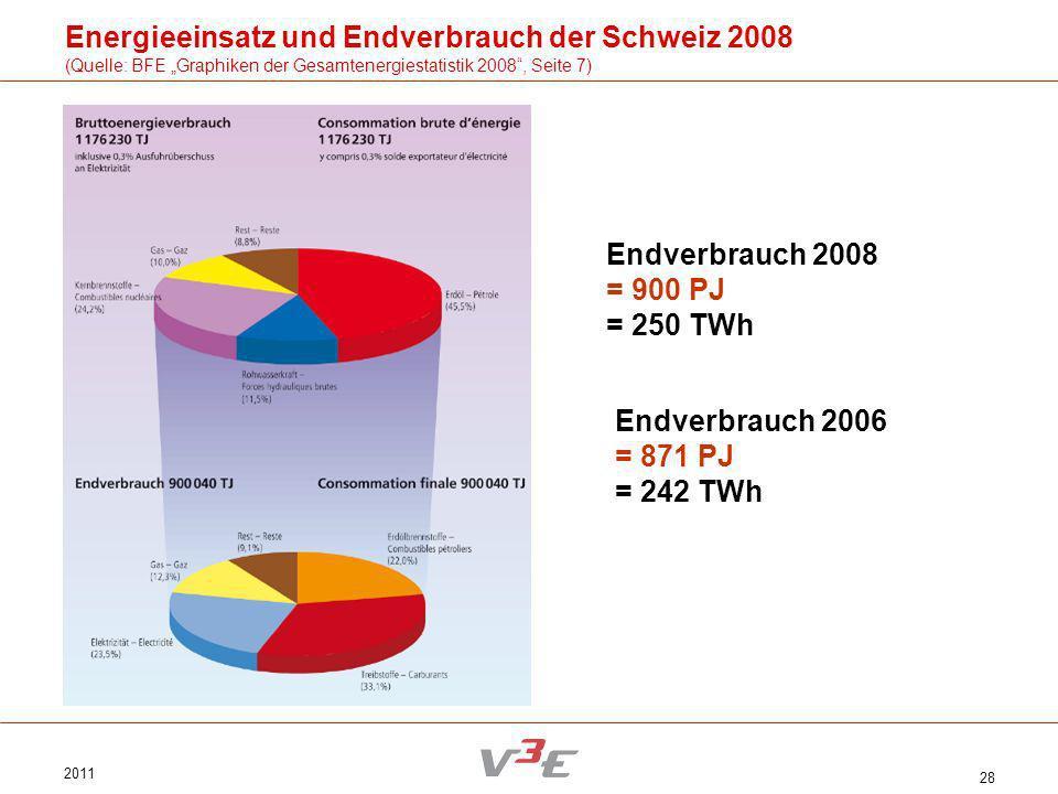 2011 28 Energieeinsatz und Endverbrauch der Schweiz 2008 (Quelle: BFE Graphiken der Gesamtenergiestatistik 2008, Seite 7) Endverbrauch 2008 = 900 PJ =