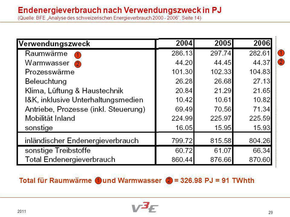 2011 29 Endenergieverbrauch nach Verwendungszweck in PJ (Quelle: BFE Analyse des schweizerischen Energieverbrauch 2000 - 2006, Seite 14) Total für Rau