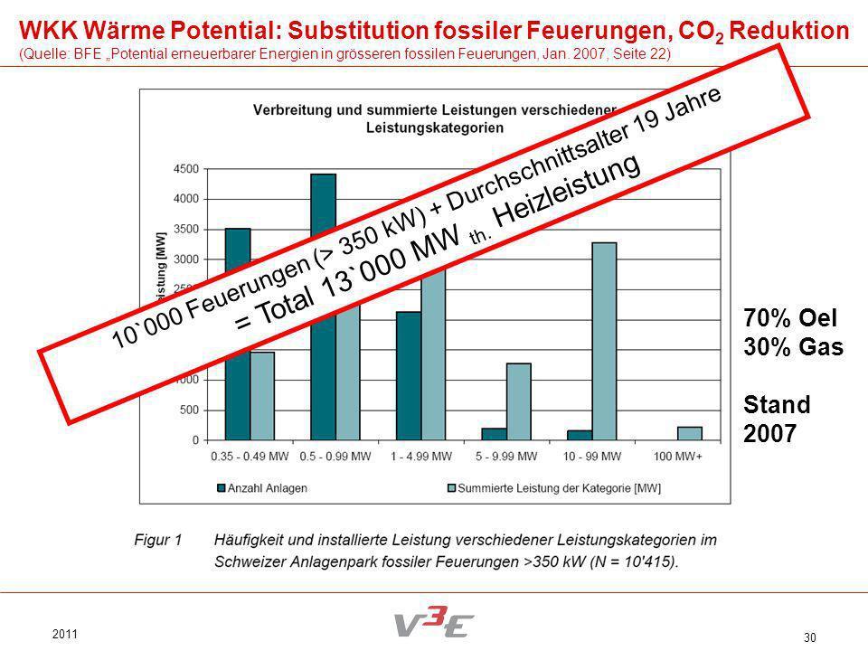 2011 30 10`000 Feuerungen (> 350 kW) + Durchschnittsalter 19 Jahre = Total 13`000 MW th. Heizleistung 70% Oel 30% Gas Stand 2007 WKK Wärme Potential: