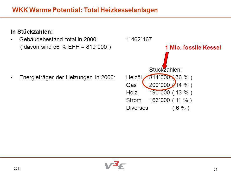 2011 31 In Stückzahlen: Gebäudebestand total in 2000:1`462`167 ( davon sind 56 % EFH = 819`000 ) Stückzahlen: Energieträger der Heizungen in 2000:Heiz