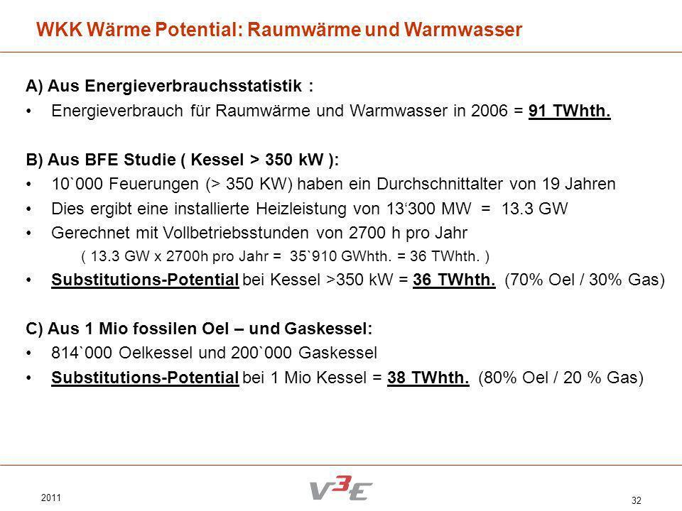 2011 32 WKK Wärme Potential: Raumwärme und Warmwasser A) Aus Energieverbrauchsstatistik : Energieverbrauch für Raumwärme und Warmwasser in 2006 = 91 T