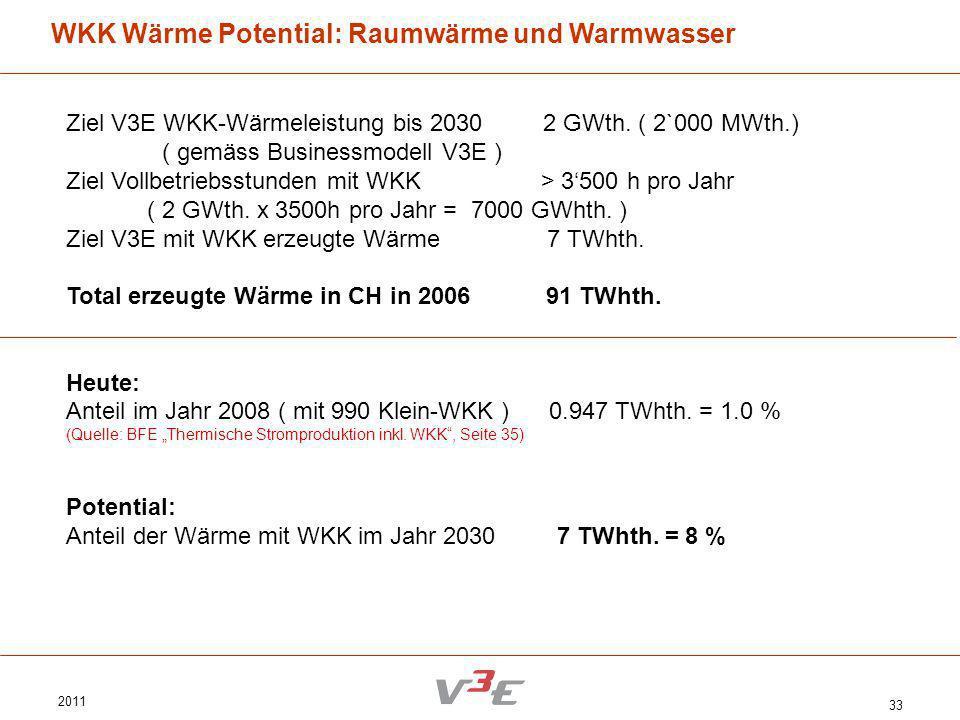 2011 33 WKK Wärme Potential: Raumwärme und Warmwasser Ziel V3E WKK-Wärmeleistung bis 2030 2 GWth. ( 2`000 MWth.) ( gemäss Businessmodell V3E ) Ziel Vo
