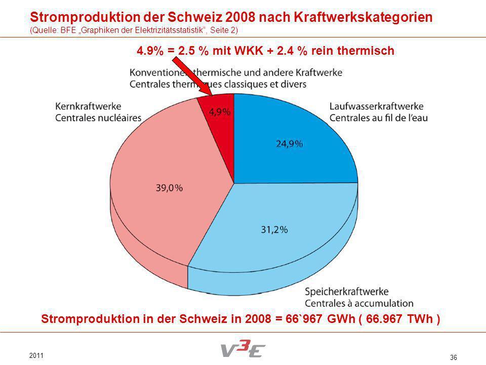2011 36 Stromproduktion der Schweiz 2008 nach Kraftwerkskategorien (Quelle: BFE Graphiken der Elektrizitätsstatistik, Seite 2) Stromproduktion in der