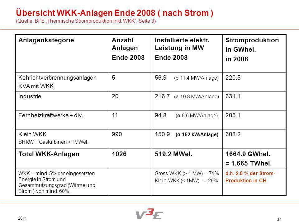 2011 37 Übersicht WKK-Anlagen Ende 2008 ( nach Strom ) (Quelle: BFE Thermische Stromproduktion inkl. WKK, Seite 3) AnlagenkategorieAnzahl Anlagen Ende
