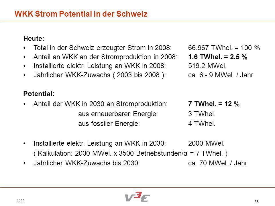2011 38 WKK Strom Potential in der Schweiz Heute: Total in der Schweiz erzeugter Strom in 2008:66.967 TWhel. = 100 % Anteil an WKK an der Stromprodukt