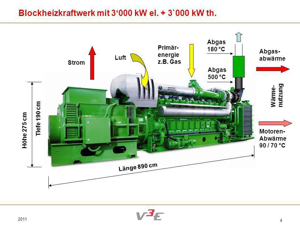 2011 4 Länge 890 cm Höhe 275 cm Tiefe 190 cm Blockheizkraftwerk mit 3000 kW el. + 3`000 kW th. Motoren- Abwärme 90 / 70 °C Abgas- abwärme Abgas 500 °C