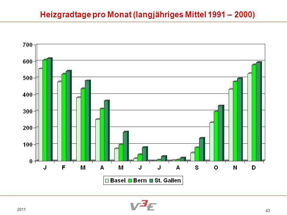 2011 43 Heizgradtage pro Monat (langjähriges Mittel 1991 – 2000)