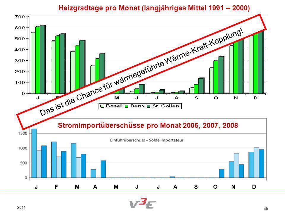 2011 45 Das ist die Chance für wärmegeführte Wärme-Kraft-Kopplung! J F M A M J J A S O N D Heizgradtage pro Monat (langjähriges Mittel 1991 – 2000) St