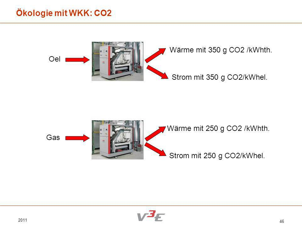 2011 46 Ökologie mit WKK: CO2 Wärme mit 350 g CO2 /kWhth. Oel Strom mit 350 g CO2/kWhel. Wärme mit 250 g CO2 /kWhth. Gas Strom mit 250 g CO2/kWhel.