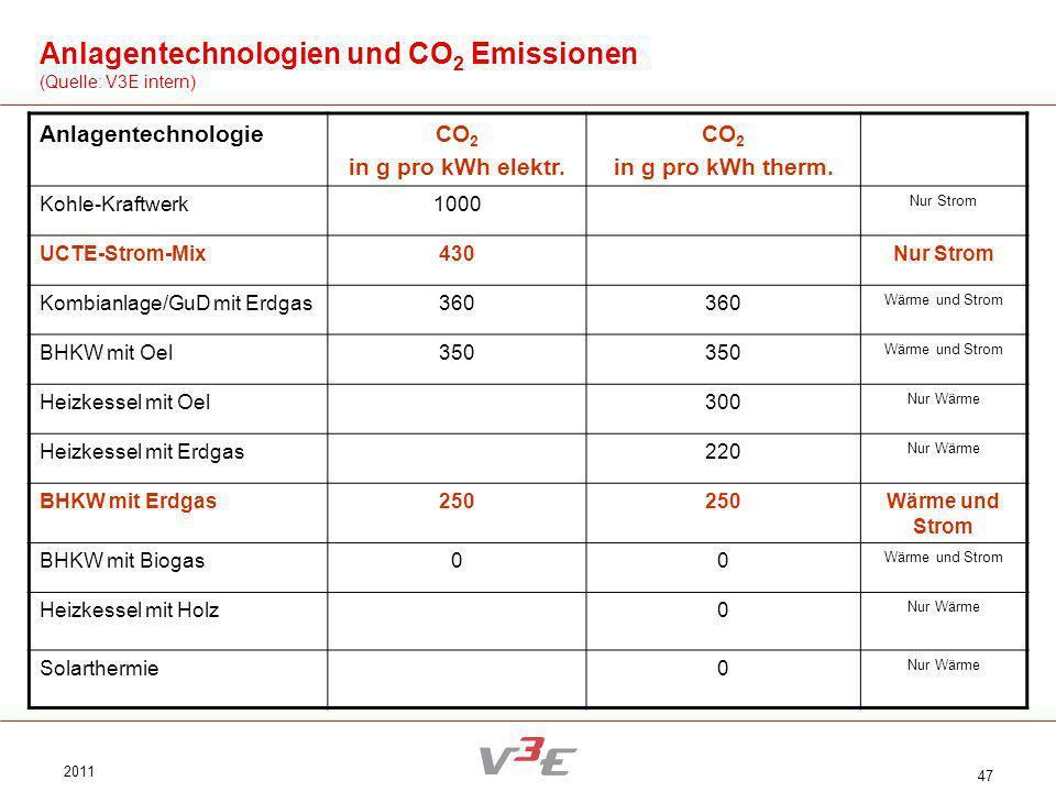 2011 47 AnlagentechnologieCO 2 in g pro kWh elektr. CO 2 in g pro kWh therm. Kohle-Kraftwerk1000 Nur Strom UCTE-Strom-Mix430Nur Strom Kombianlage/GuD
