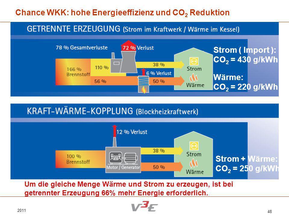 2011 48 Chance WKK: hohe Energieeffizienz und CO 2 Reduktion Um die gleiche Menge Wärme und Strom zu erzeugen, ist bei getrennter Erzeugung 66% mehr E