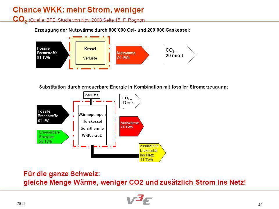 2011 49 Chance WKK: mehr Strom, weniger CO 2 (Quelle: BFE; Studie von Nov. 2008 Seite 15, F. Rognon Für die ganze Schweiz: gleiche Menge Wärme, wenige
