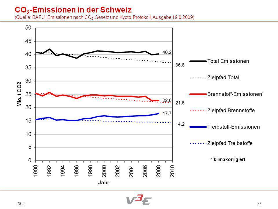 2011 50 CO 2 -Emissionen in der Schweiz (Quelle: BAFU Emissionen nach CO 2 -Gesetz und Kyoto-Protokoll, Ausgabe 19.6.2009) * klimakorrigiert *