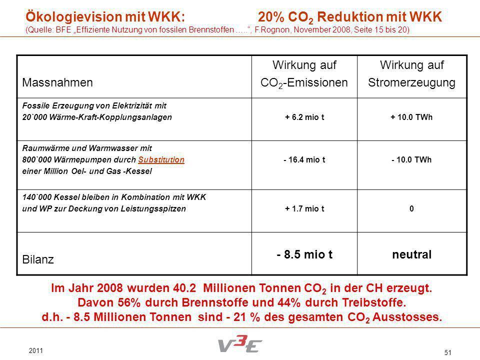 2011 51 Ökologievision mit WKK: 20% CO 2 Reduktion mit WKK (Quelle: BFE Effiziente Nutzung von fossilen Brennstoffen ….., F.Rognon, November 2008, Sei