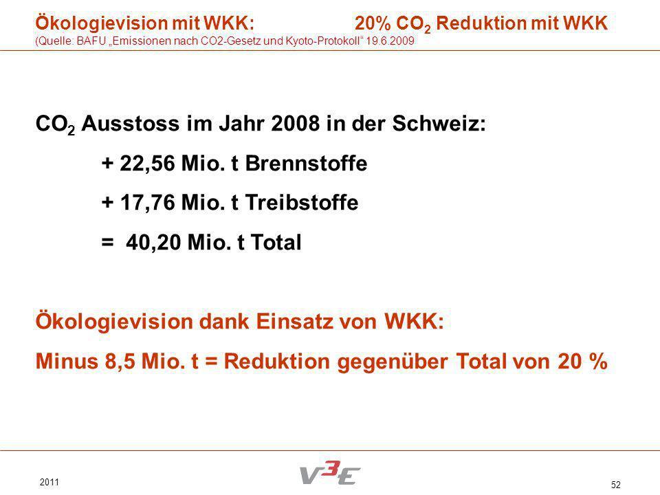 2011 52 Ökologievision mit WKK: 20% CO 2 Reduktion mit WKK (Quelle: BAFU Emissionen nach CO2-Gesetz und Kyoto-Protokoll 19.6.2009 CO 2 Ausstoss im Jah