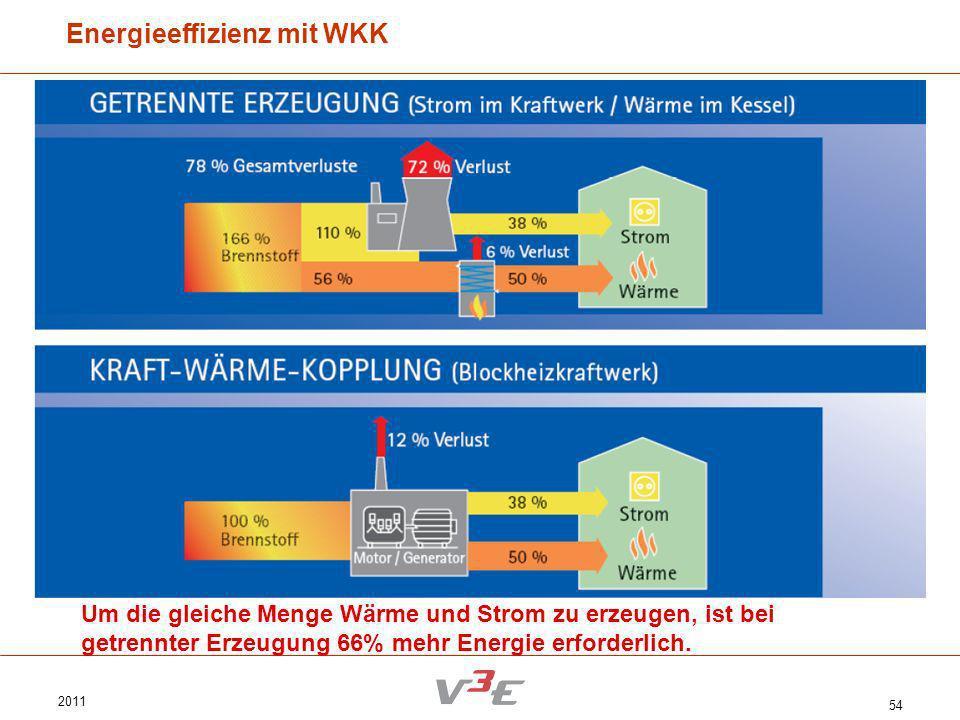 2011 54 Energieeffizienz mit WKK Um die gleiche Menge Wärme und Strom zu erzeugen, ist bei getrennter Erzeugung 66% mehr Energie erforderlich.