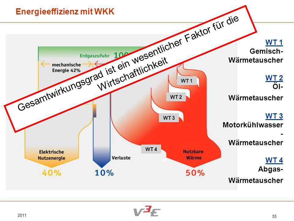 2011 55 Energieeffizienz mit WKK WT 1 WT 2 WT 3 WT 4 WT 1 WT 2 WT 3 WT 4 WT 1 Gemisch- Wärmetauscher WT 2 Öl- Wärmetauscher WT 3 Motorkühlwasser - Wär