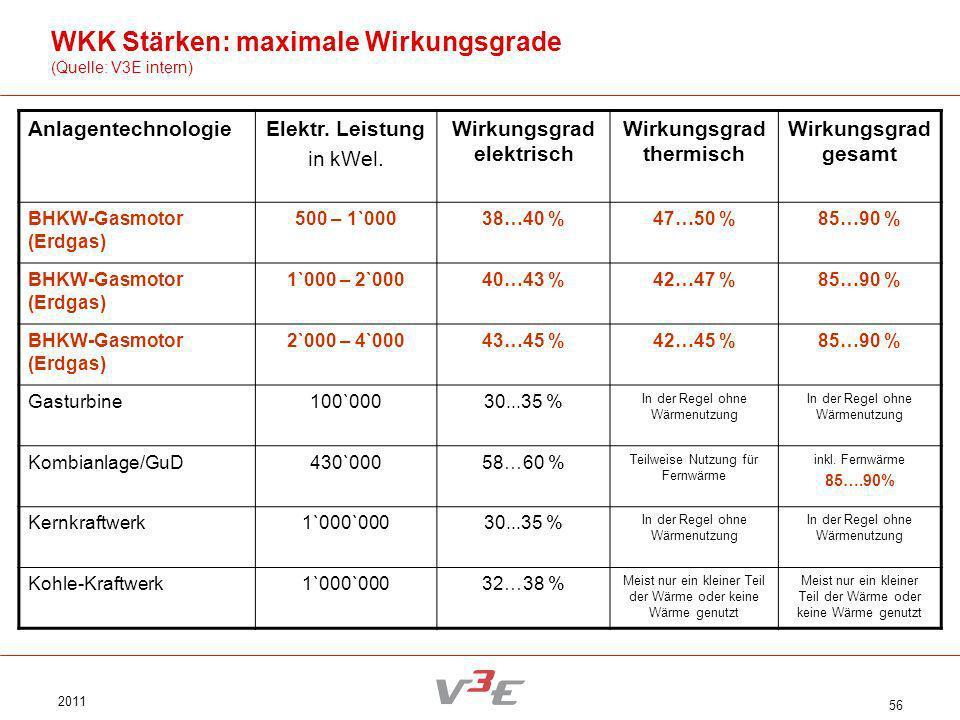 2011 56 WKK Stärken: maximale Wirkungsgrade (Quelle: V3E intern) AnlagentechnologieElektr. Leistung in kWel. Wirkungsgrad elektrisch Wirkungsgrad ther