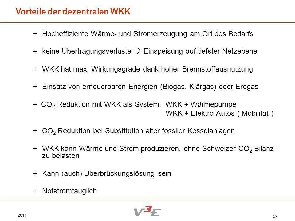 2011 59 Vorteile der dezentralen WKK +Hocheffiziente Wärme- und Stromerzeugung am Ort des Bedarfs + keine Übertragungsverluste Einspeisung auf tiefste