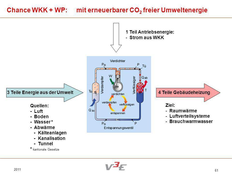 2011 61 Chance WKK + WP: mit erneuerbarer CO 2 freier Umweltenergie 3 Teile Energie aus der Umwelt Quellen: - Luft - Boden - Wasser * - Abwärme - Kält