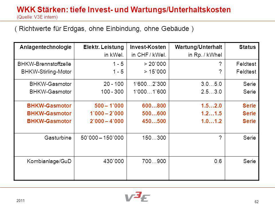 2011 62 AnlagentechnologieElektr. Leistung in kWel. Invest-Kosten in CHF / kWel. Wartung/Unterhalt in Rp. / kWhel Status BHKW-Brennstoffzelle BHKW-Sti