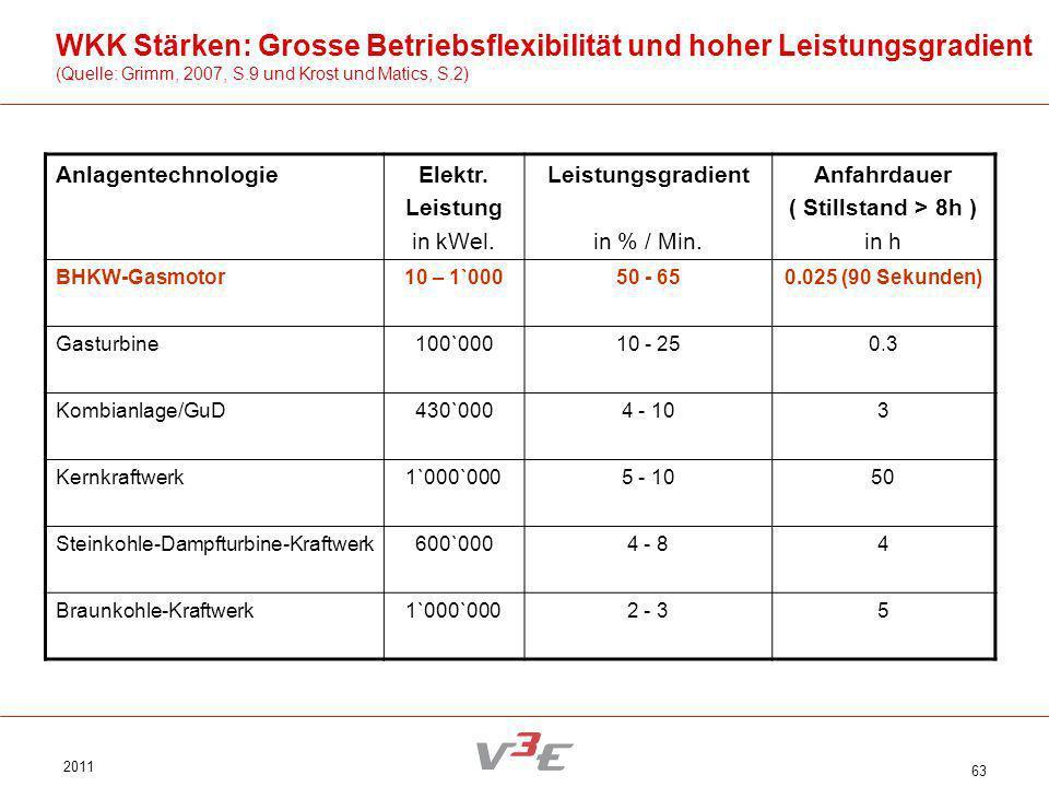2011 63 WKK Stärken: Grosse Betriebsflexibilität und hoher Leistungsgradient (Quelle: Grimm, 2007, S.9 und Krost und Matics, S.2) AnlagentechnologieEl