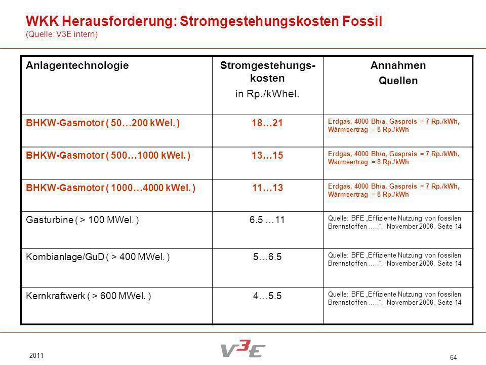 2011 64 WKK Herausforderung: Stromgestehungskosten Fossil (Quelle: V3E intern) AnlagentechnologieStromgestehungs- kosten in Rp./kWhel. Annahmen Quelle