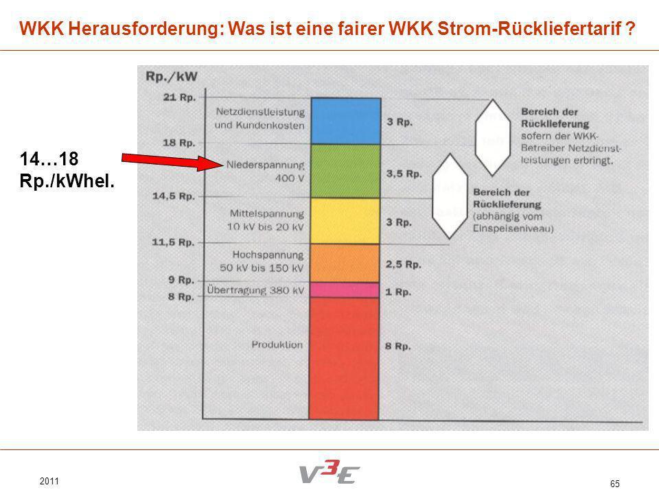 2011 65 WKK Herausforderung: Was ist eine fairer WKK Strom-Rückliefertarif ? 14…18 Rp./kWhel.