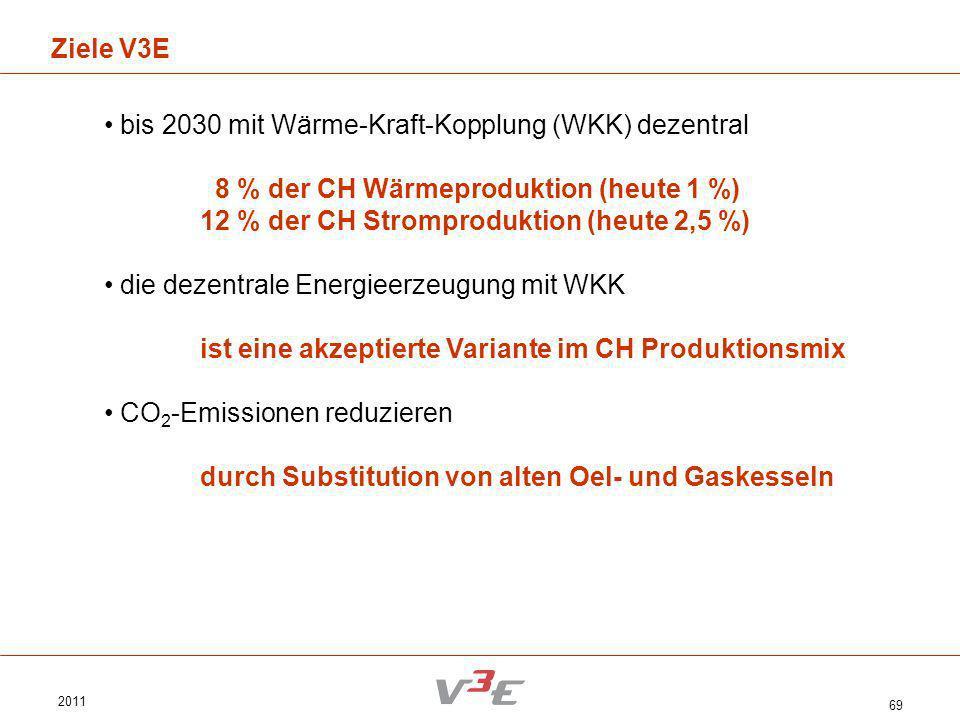 2011 69 Ziele V3E bis 2030 mit Wärme-Kraft-Kopplung (WKK) dezentral 8 % der CH Wärmeproduktion (heute 1 %) 12 % der CH Stromproduktion (heute 2,5 %) d
