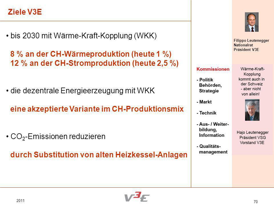 2011 70 Ziele V3E Filippo Leutenegger Nationalrat Präsident V3E bis 2030 mit Wärme-Kraft-Kopplung (WKK) 8 % an der CH-Wärmeproduktion (heute 1 %) 12 %