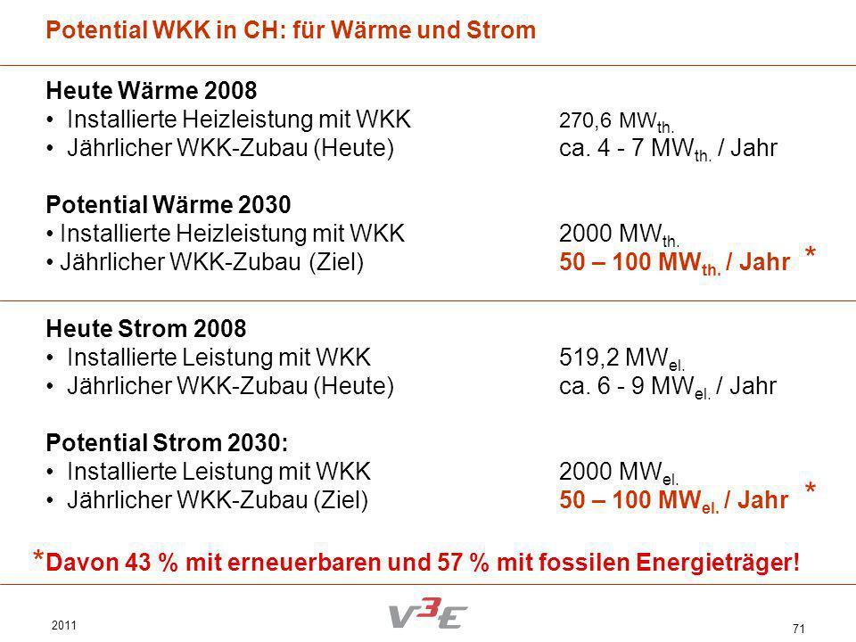 2011 71 Potential WKK in CH: für Wärme und Strom Heute Wärme 2008 Installierte Heizleistung mit WKK 270,6 MW th. Jährlicher WKK-Zubau (Heute)ca. 4 - 7