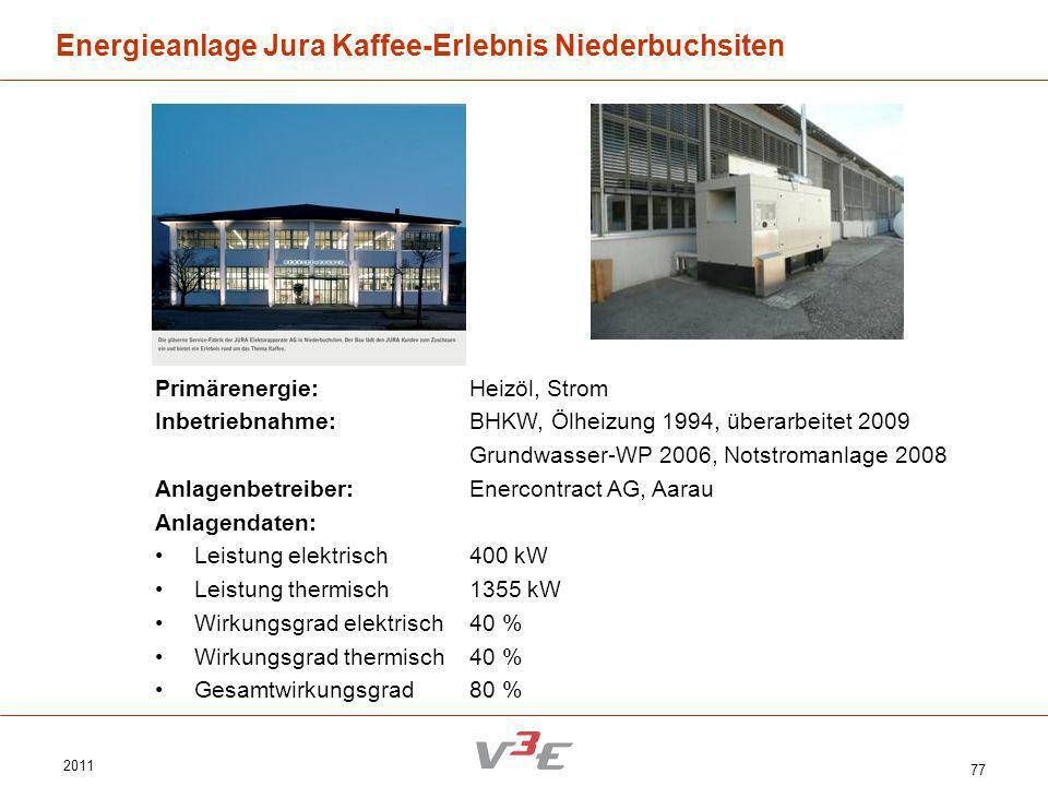 2011 77 Energieanlage Jura Kaffee-Erlebnis Niederbuchsiten Primärenergie:Heizöl, Strom Inbetriebnahme:BHKW, Ölheizung 1994, überarbeitet 2009 Grundwas