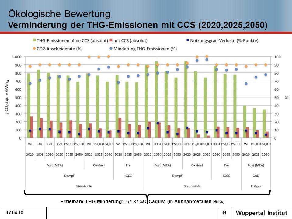 11 Ökologische Bewertung Verminderung der THG-Emissionen mit CCS (2020,2025,2050) 17.04.10 Erzielbare THG-Minderung: -67-87%CO 2 äquiv.