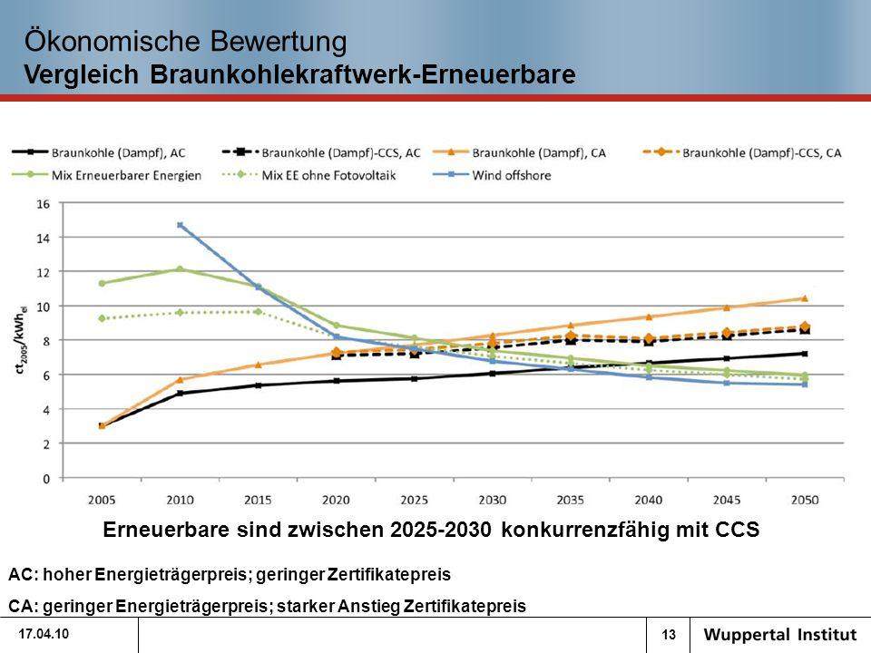 13 Ökonomische Bewertung Vergleich Braunkohlekraftwerk-Erneuerbare 17.04.10 Erneuerbare sind zwischen 2025-2030 konkurrenzfähig mit CCS AC: hoher Energieträgerpreis; geringer Zertifikatepreis CA: geringer Energieträgerpreis; starker Anstieg Zertifikatepreis
