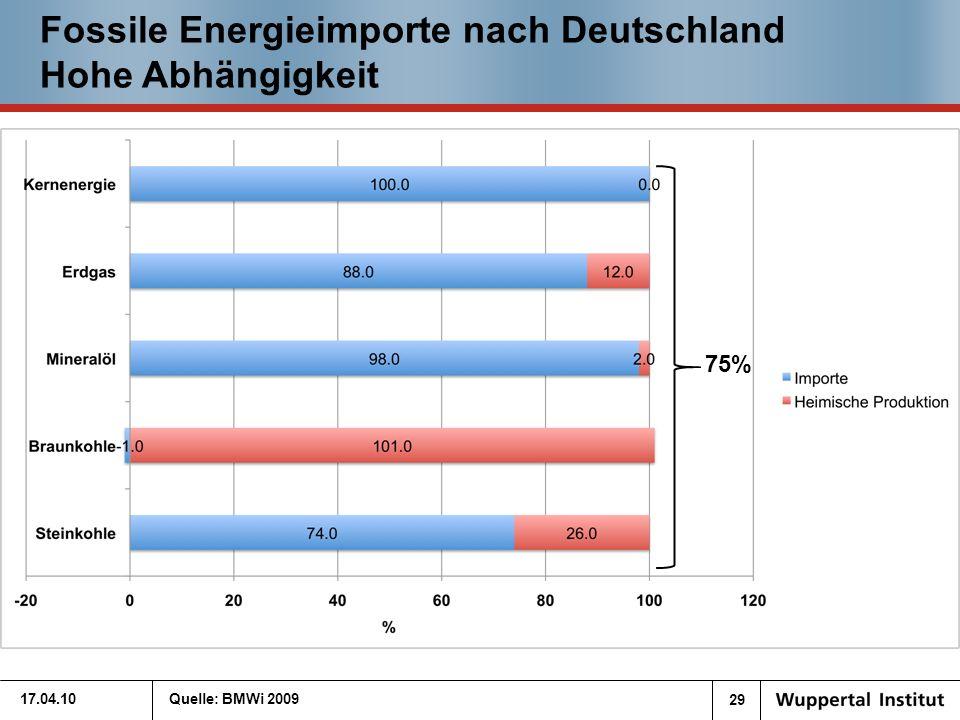 29 17.04.10Quelle: BMWi 2009 75% Fossile Energieimporte nach Deutschland Hohe Abhängigkeit
