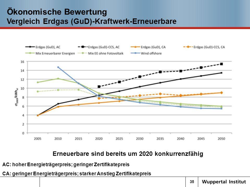 35 Ökonomische Bewertung Vergleich Erdgas (GuD)-Kraftwerk-Erneuerbare Erneuerbare sind bereits um 2020 konkurrenzfähig AC: hoher Energieträgerpreis; geringer Zertifikatepreis CA: geringer Energieträgerpreis; starker Anstieg Zertifikatepreis