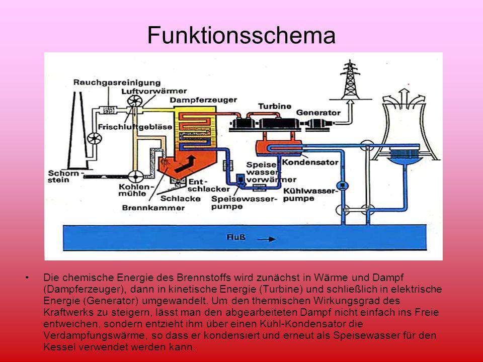 Funktionsschema Die chemische Energie des Brennstoffs wird zunächst in Wärme und Dampf (Dampferzeuger), dann in kinetische Energie (Turbine) und schli