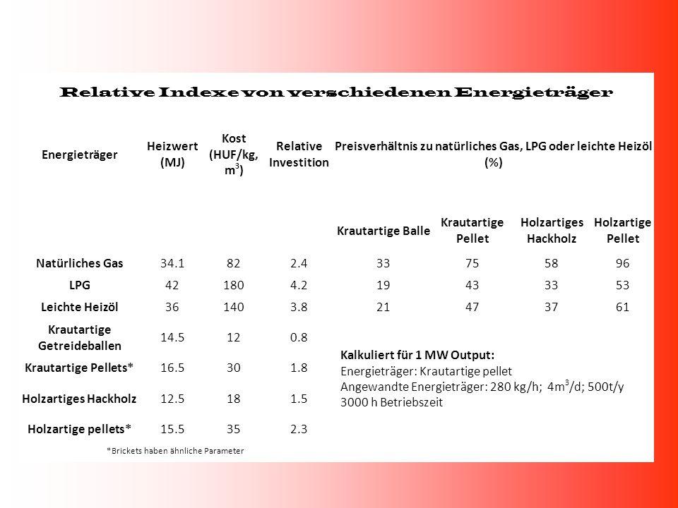 Relative Indexe von verschiedenen Energieträger Energieträger Heizwert (MJ) Kost (HUF/kg, m 3 ) Relative Investition Preisverhältnis zu natürliches Ga