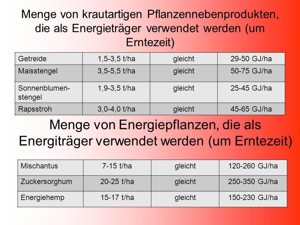 Menge von krautartigen Pflanzennebenprodukten, die als Energieträger verwendet werden (um Erntezeit) Getreide1,5-3,5 t/hagleicht29-50 GJ/ha Maisstenge