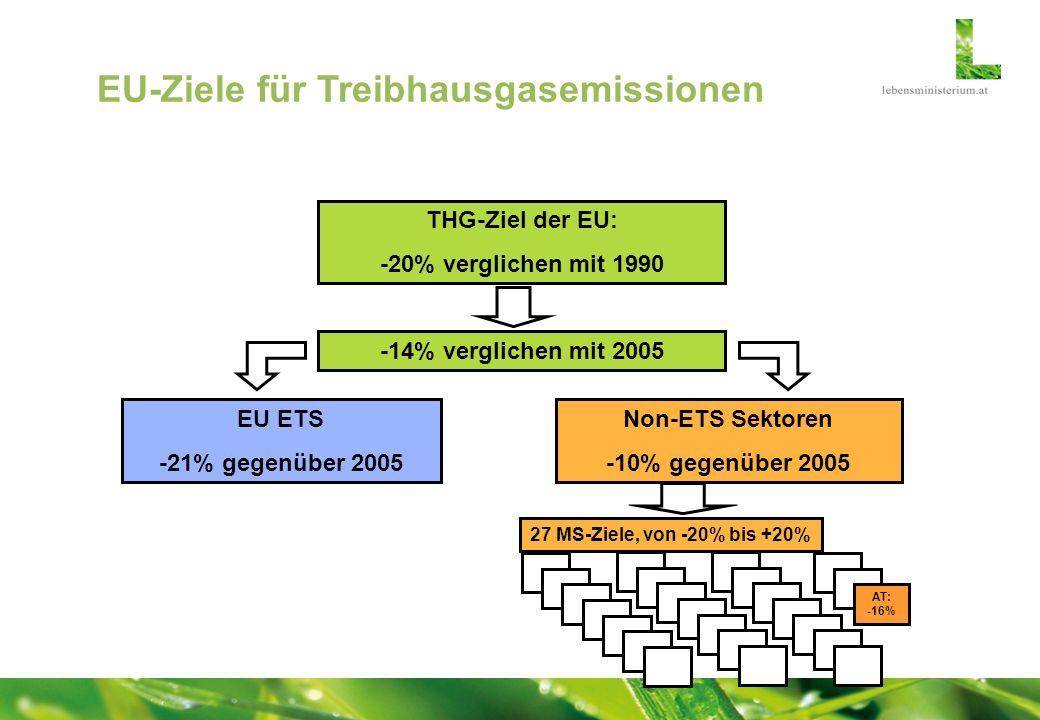 THG-Ziel der EU: -20% verglichen mit 1990 -14% verglichen mit 2005 EU ETS -21% gegenüber 2005 Non-ETS Sektoren -10% gegenüber 2005 AT: -16% 27 MS-Ziel
