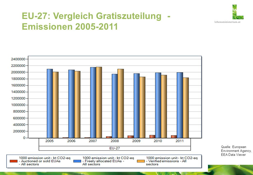 EU-27: Vergleich Gratiszuteilung - Emissionen 2005-2011 Quelle: European Environment Agency, EEA Data Viewer