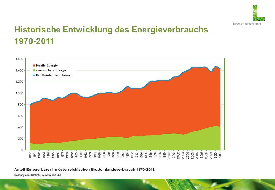 Historische Entwicklung des Energieverbrauchs 1970-2011