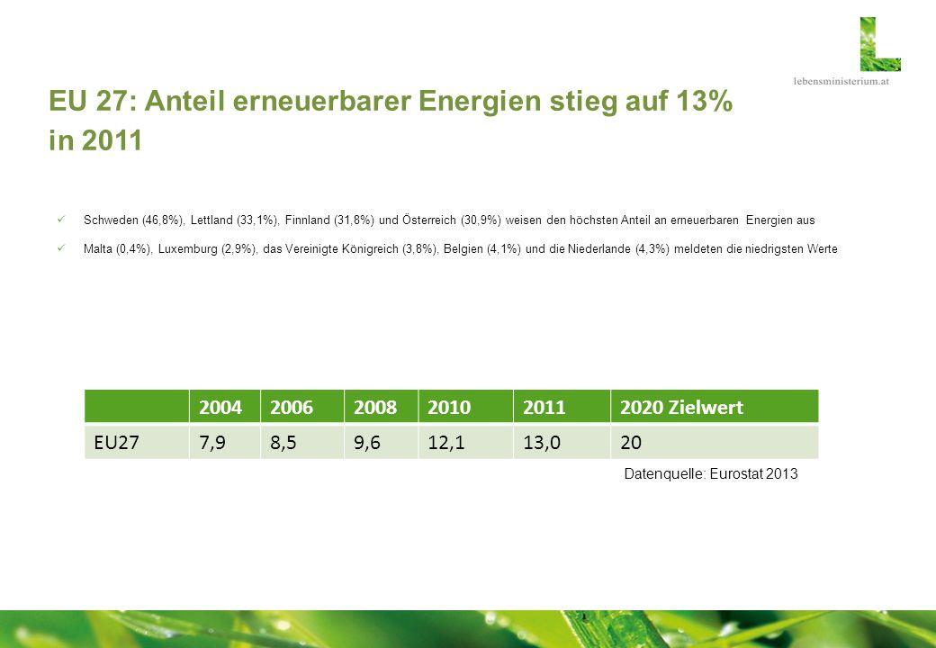 EU 27: Anteil erneuerbarer Energien stieg auf 13% in 2011 Schweden (46,8%), Lettland (33,1%), Finnland (31,8%) und Österreich (30,9%) weisen den höchs