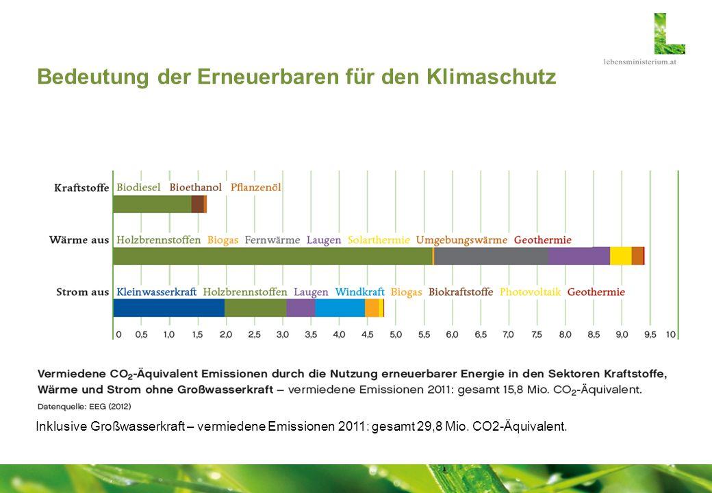 Bedeutung der Erneuerbaren für den Klimaschutz Inklusive Großwasserkraft – vermiedene Emissionen 2011: gesamt 29,8 Mio. CO2-Äquivalent.