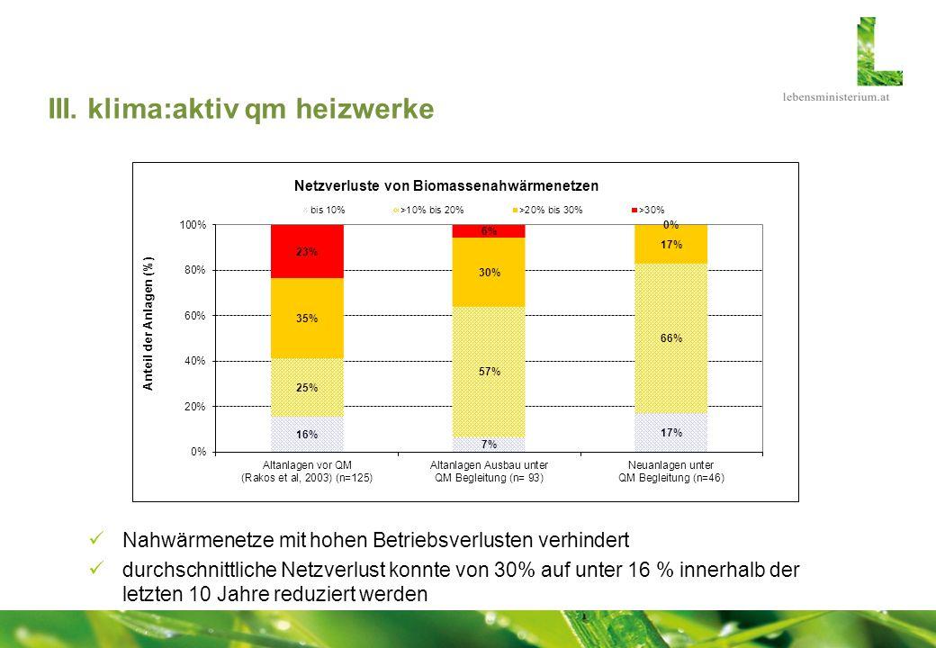 III. klima:aktiv qm heizwerke Nahwärmenetze mit hohen Betriebsverlusten verhindert durchschnittliche Netzverlust konnte von 30% auf unter 16 % innerha