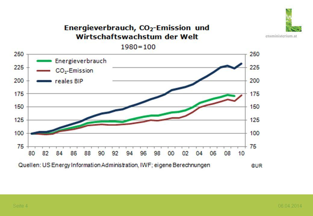 EU-Emissionshandel (EU ETS) Emissionshandelsrichtlinie 2003/87/EG Deckt mehr als 40% der CO 2 –Emissionen der EU ab.